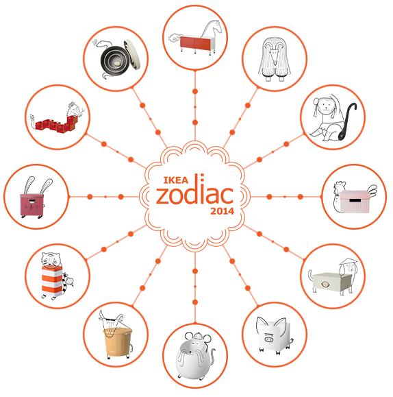 Ikea Zodiac 2014 app