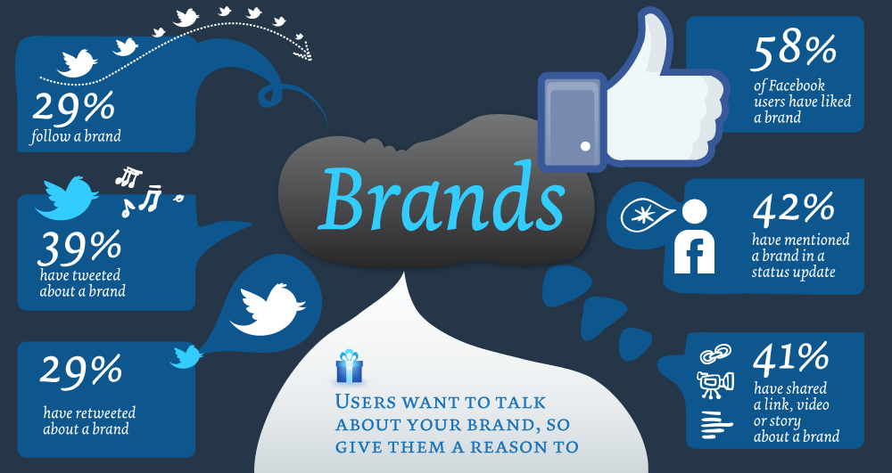 brands_and_social_media