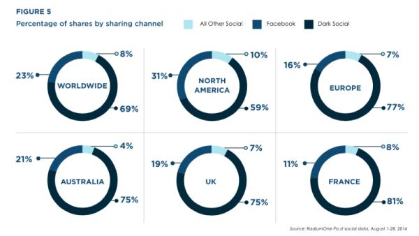 graph dark social share
